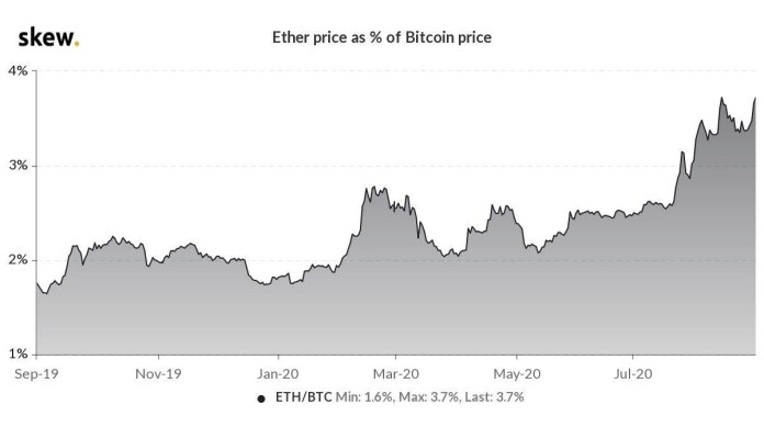 The price of Ether against the price of Bitcoin