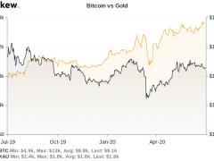 Gold vs. Bitcoin: $2.8B Fake Bullion Scam Highlights BTC Benefits