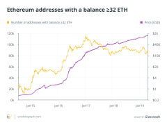 Ethereum 2.0 Staking Upgrade Can Trigger ETH Price Rally