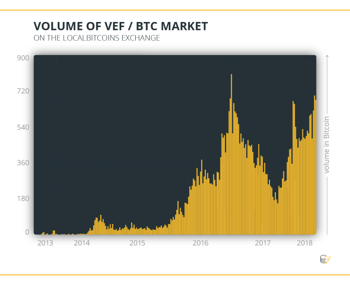 Volume of VEF & BTC Market