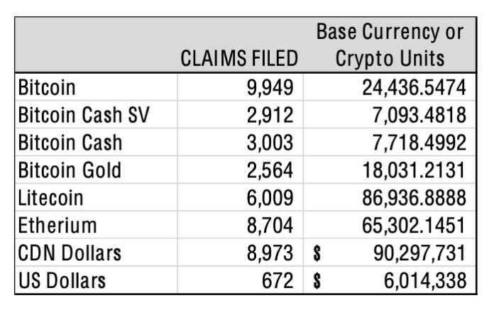 Claims filed by QuadrigaCX creditors with EY as of May 6, 2020