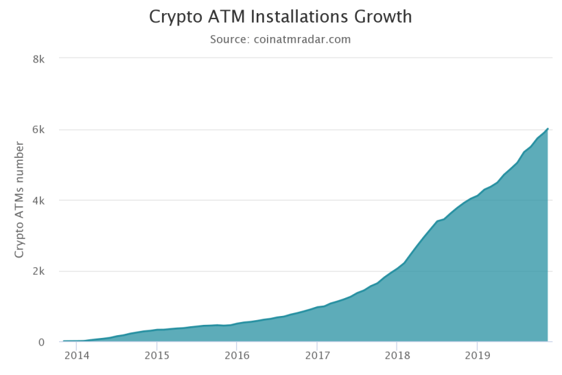 Growth of Bitcoin ATM Installations Worldwide