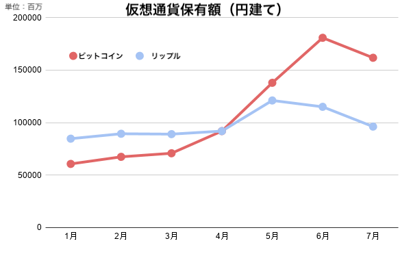 Value of yen-denominated Bitcoin (red) and XRP (blue) holdings on JVCEA member exchanges, January-July 2019