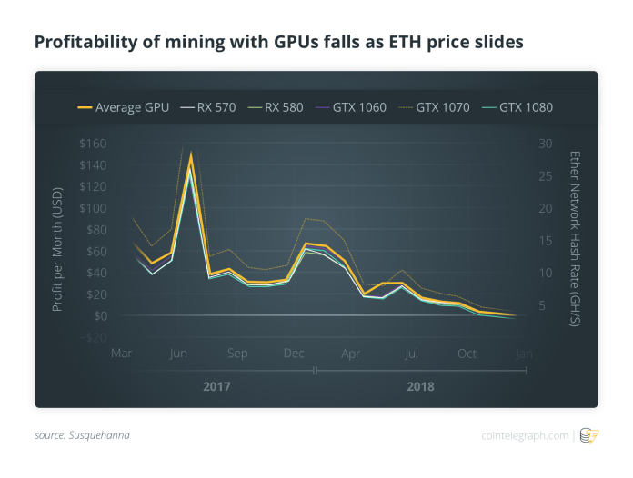 Profitability of mining with GPUs falls as ETH price slides