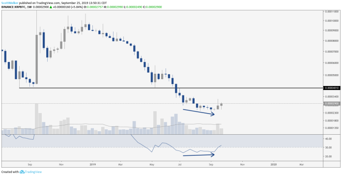 XRP/BTC Weekly Chart. Source: TradingView