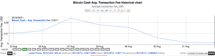 Bitcoin Cash average transaction fee historical chart