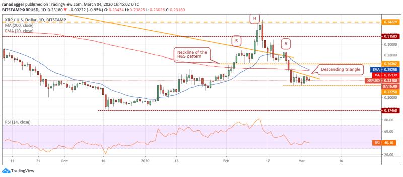 XRP/USD Tageschart