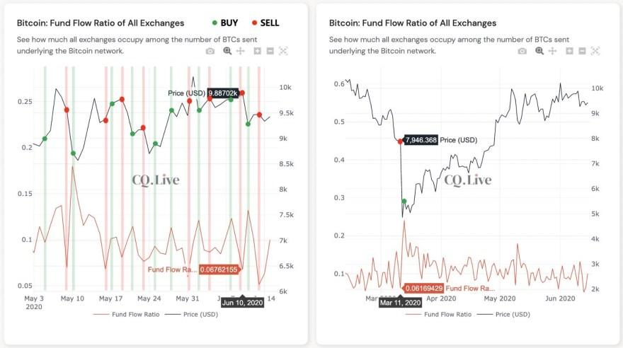 Bitcoin exchange fund flow ratio