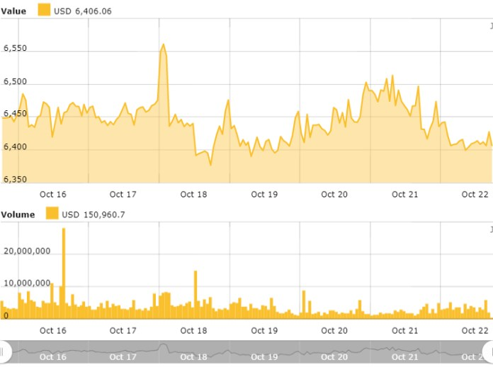 Bitcoin weekly price chart. Source: Bitcoin Price Index