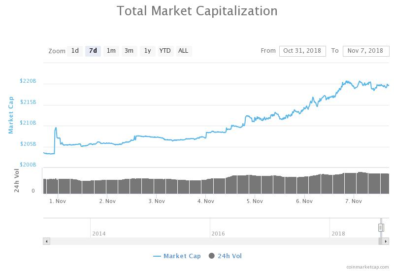 Total market capitalization weekly chart. Source: CoinMarketCap