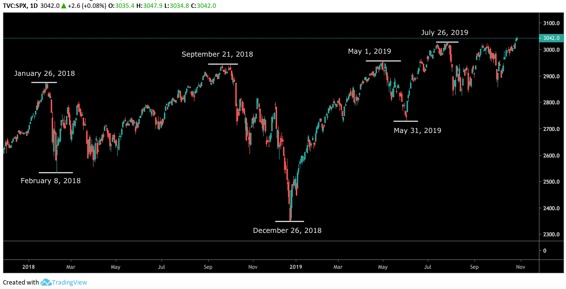 S&P 500 USD daily chart. Source: Tradingview