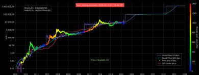 Halbierung, Aktien, Fundamentaldaten: Wichtige Bitcoin-Aspekte diese Woche