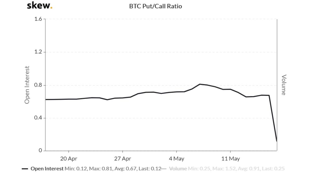 Bitcoin Options Put/Call Ratio. Source: Skew