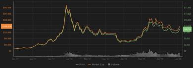 Schlüsselfaktoren für das Wiederaufleben von Bitcoin