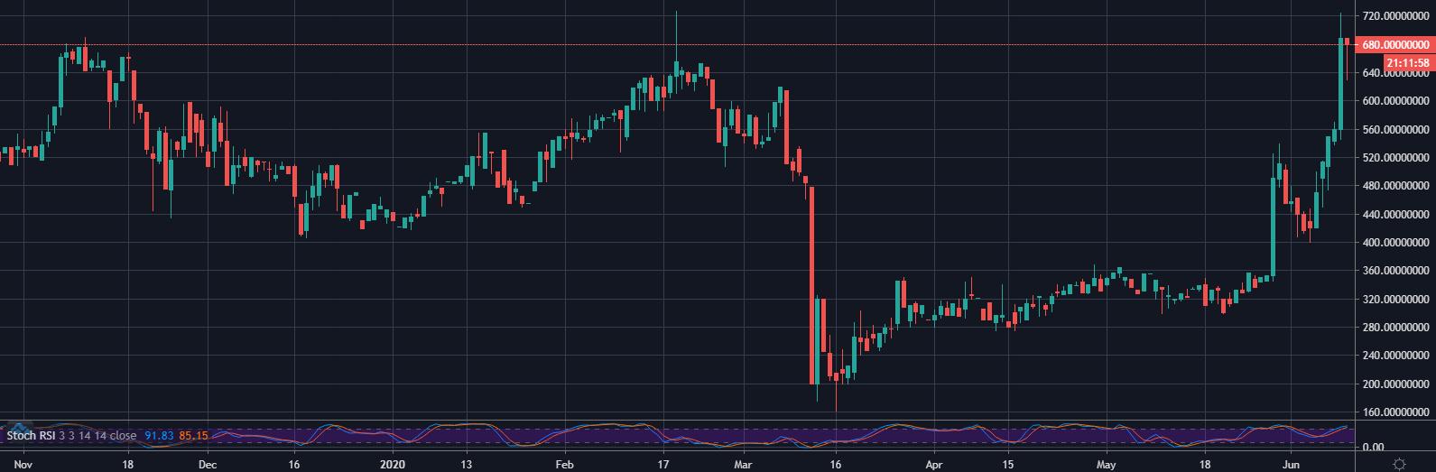 MKR/USD on Bitfinex