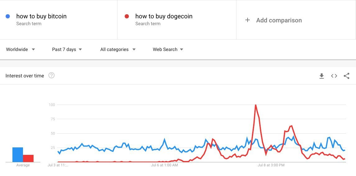 Google search interest in Dogecoin vs. Bitcoin