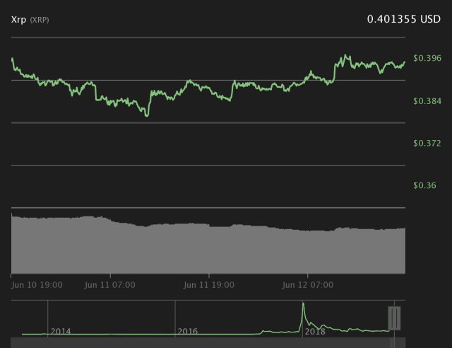 XRP 1-day price chart. Source: Coin360