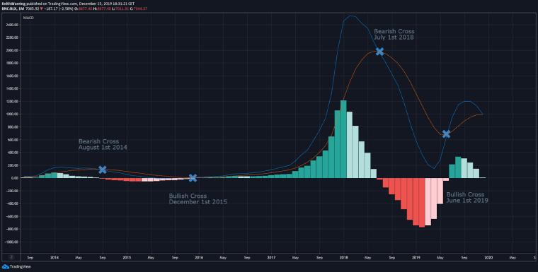 BTC USD MACD monthly chart