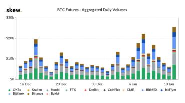CME Bitcoin-Futures sehr beliebt, globales Volumen steigt auf 237 Mio. US-Dollar