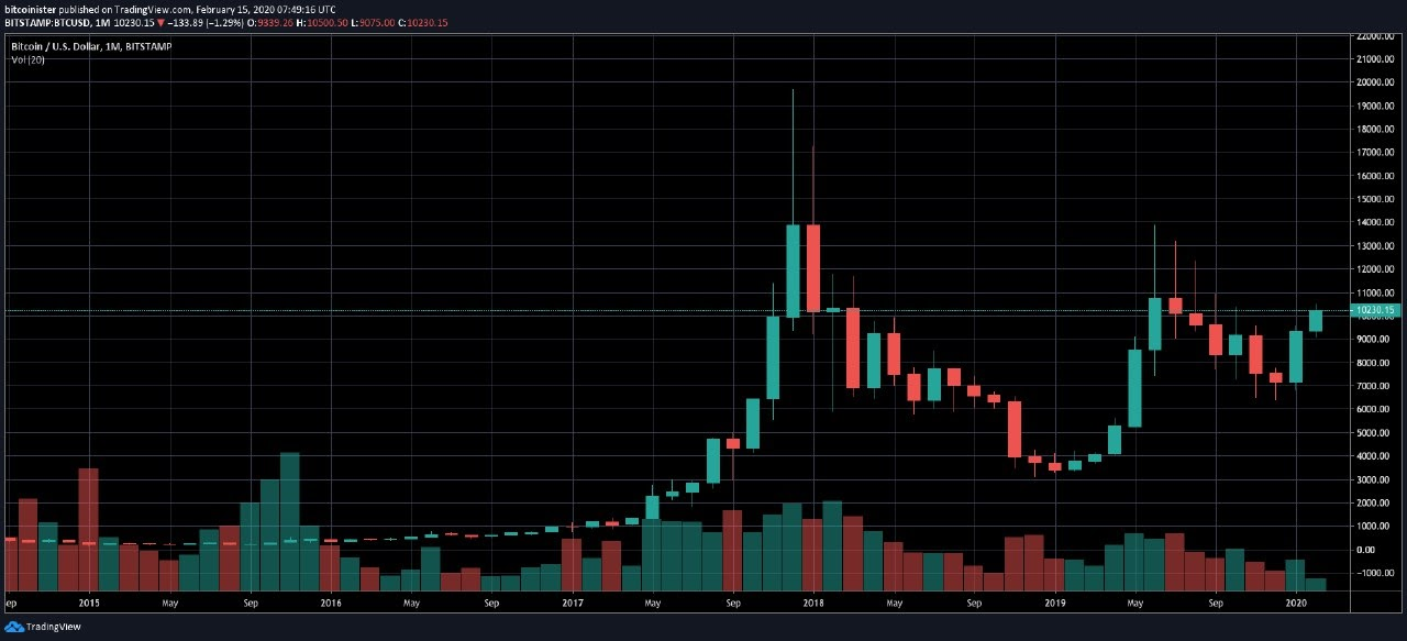 Bitcoin price six-year monthly chart