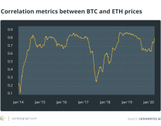 Truth About Crypto Price Correlation: How Closely Does ETH Follow BTC?