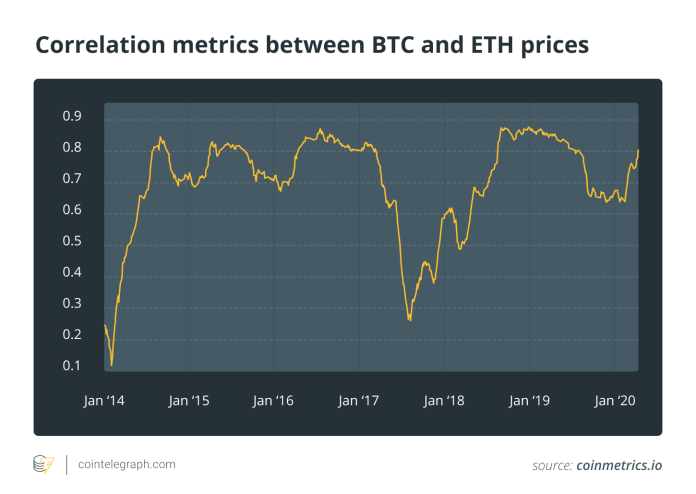 Correlation metrics between BTC and ETH prices