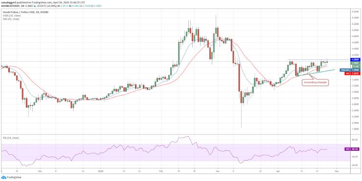HT-USD daily chart