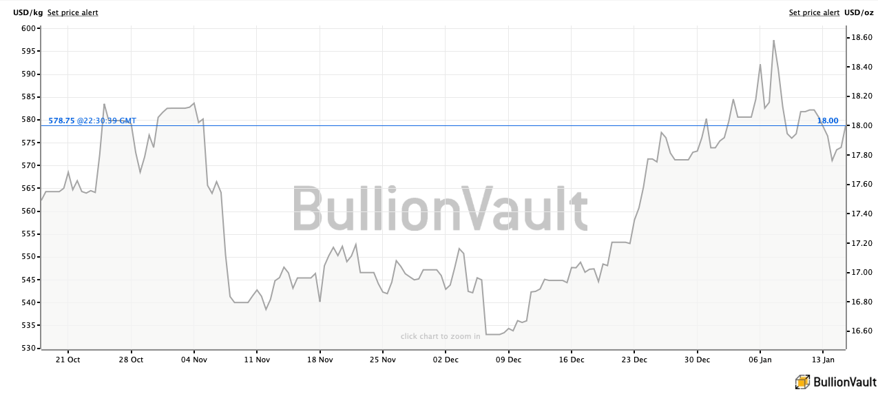 Silver prices since October 2019. Source: BullionVault