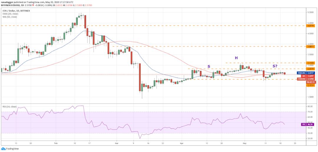 EOS–USD daily chart