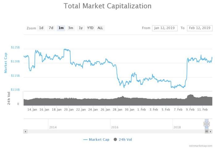 Total market capitalization monthly chart. Source: CoinMarketCap