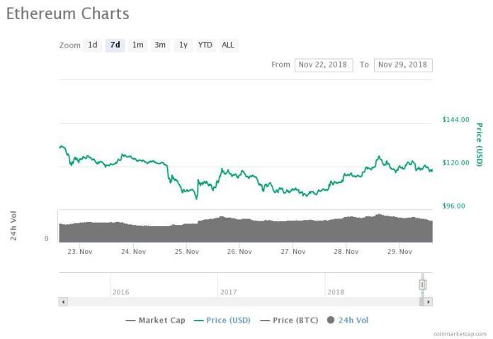 Ethereum weekly price chart. Source: CoinMarketCap