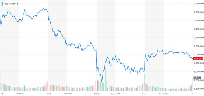 NASDAQ Composite 5-days chart