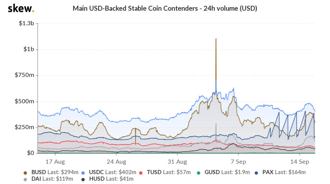 Main USD-backed stablecoin contenders - 24h volume (USD)