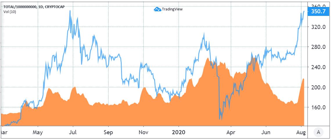 Bitcoin futures aggregate trading volumes