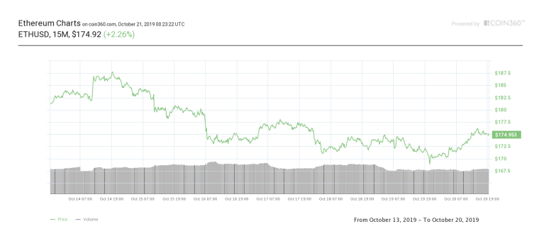 Ether seven-day price chart. Source:Coin360