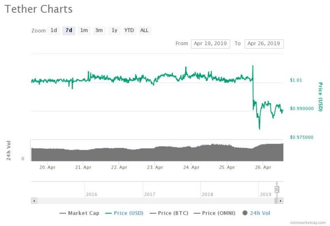 Tether 7-day chart. Source: CoinMarketCap