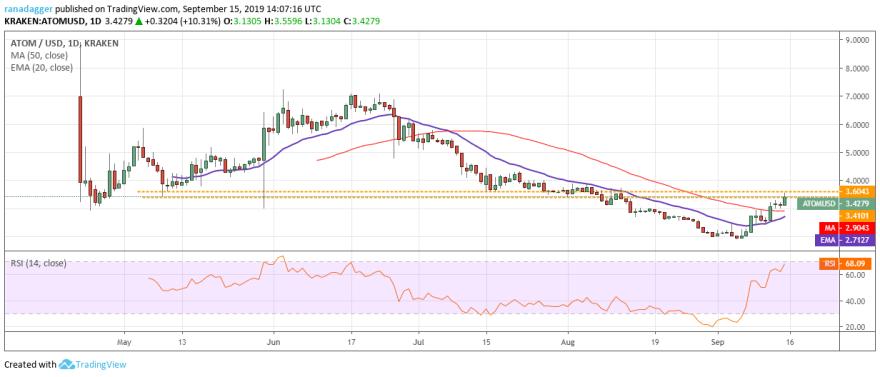 ATOM/USD