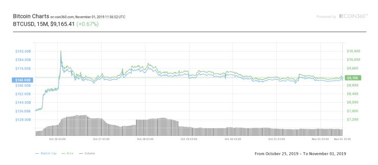 """El precio de Bitcoin por debajo de $ 9.3K es """"extremadamente bueno"""", dice el analista 3"""