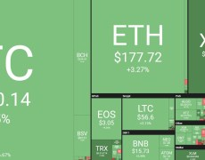 Back to Green: Bitcoin Is Above $8.1K Again, XRP Surges Over 10%