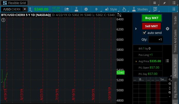 Alleged BTC/USD trading pair on Nasdaq