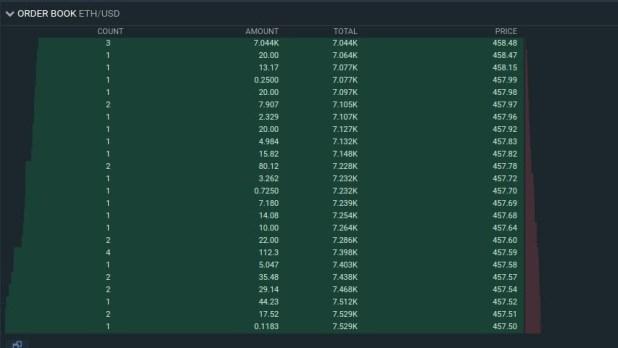 Buy 7.044k ETH Wall on Bitcoin