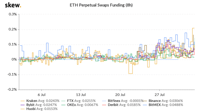 Ether funding rate on major futures exchanges