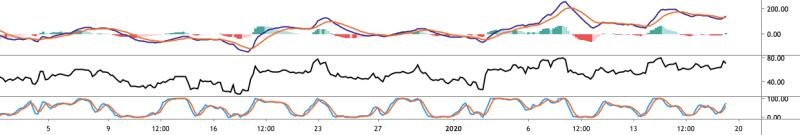 BTC USD MACD, RSI und Stoch 4-Stundendiagramm