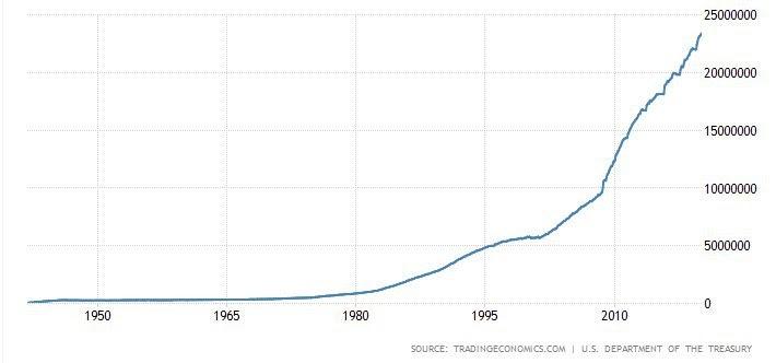 U.S. national debt 1942-present