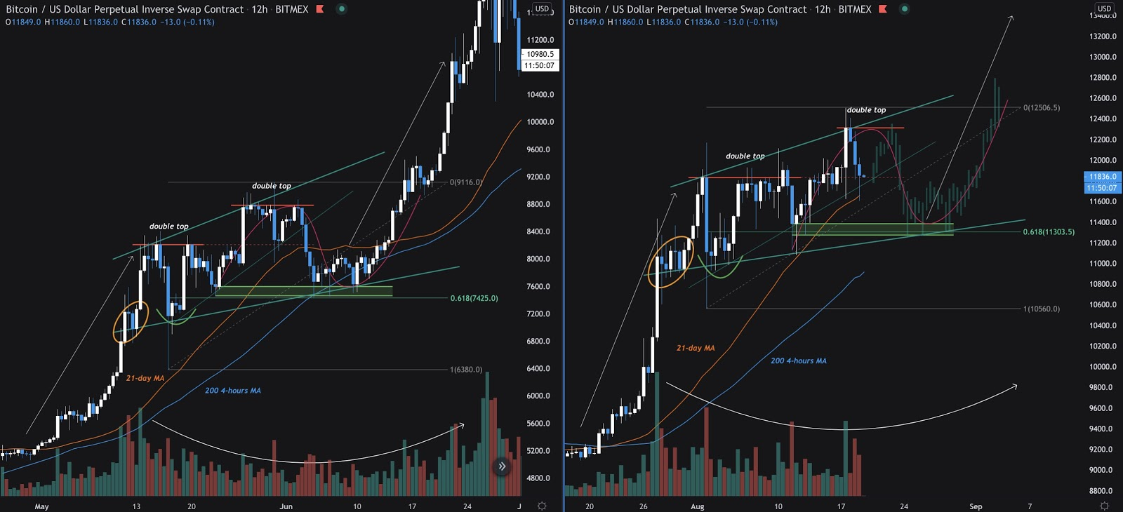 Bitcoin price cycle fractals