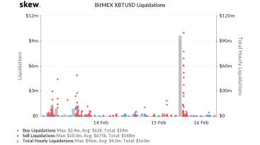 Bitcoin-Wal erlöst bei Kursrutsch auf Bitfinex 10 Mio. US-Dollar in 5 Minuten