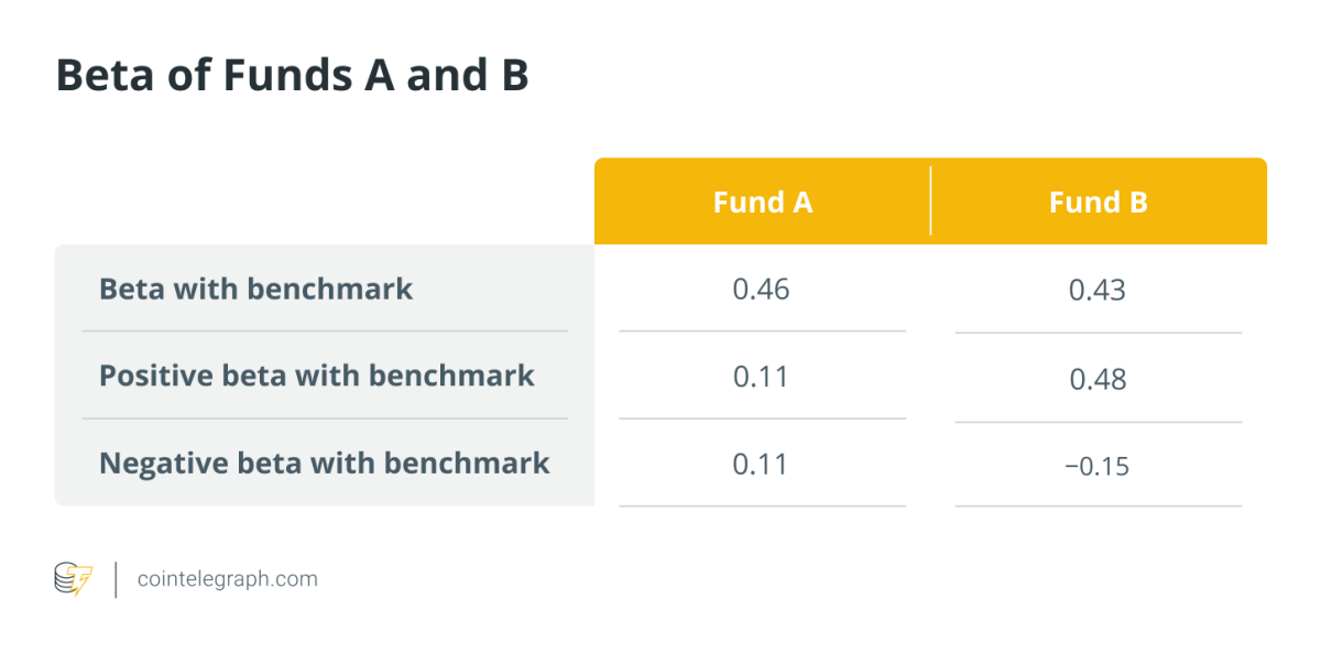 Beta of funds A and B