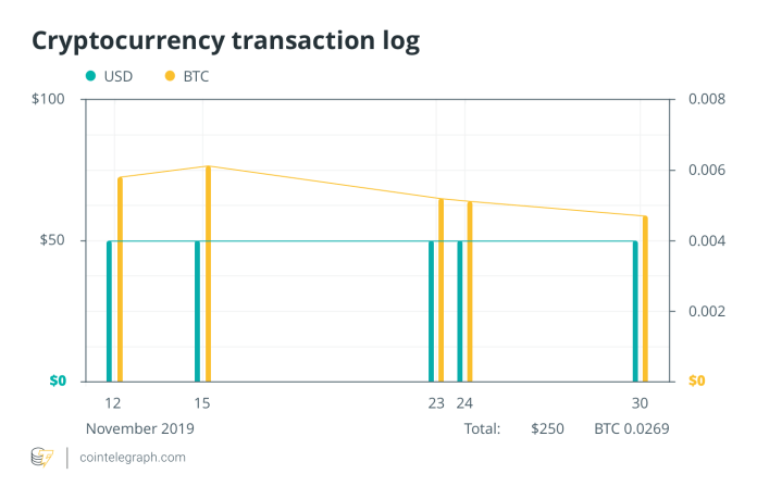 Cryptocurrency transaction log