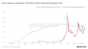 Mehr als 13.000 Adressen halten 1 Mio. US-Dollar in Bitcoin