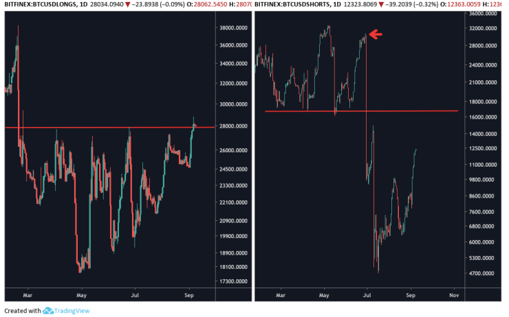 BTC-USD BitMEX Longs vs Shorts Daily Chart